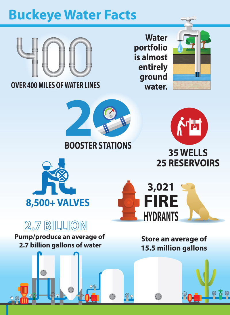 Buckeye Water Facts Infographic