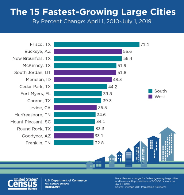 Census chart of 15 fastest growing cities from last decade